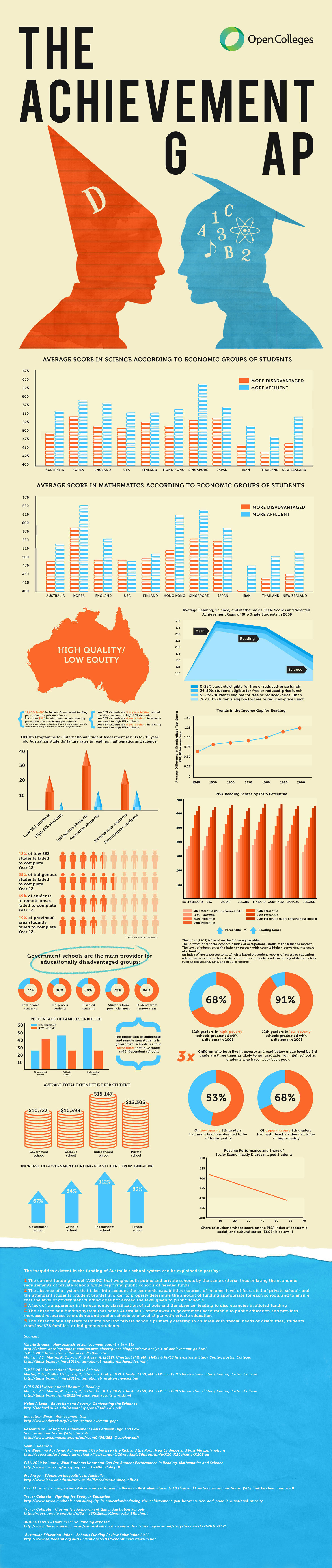 Achievement Gap Infographic 2