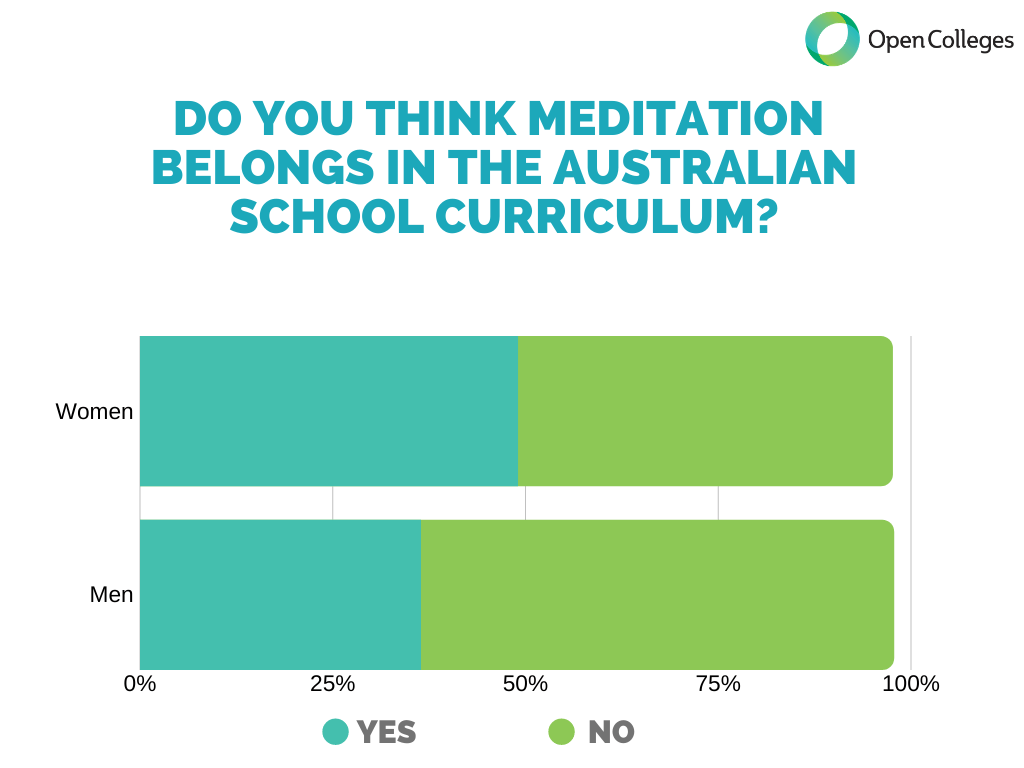 Do you think meditation belongs in the Australian school curriculum?