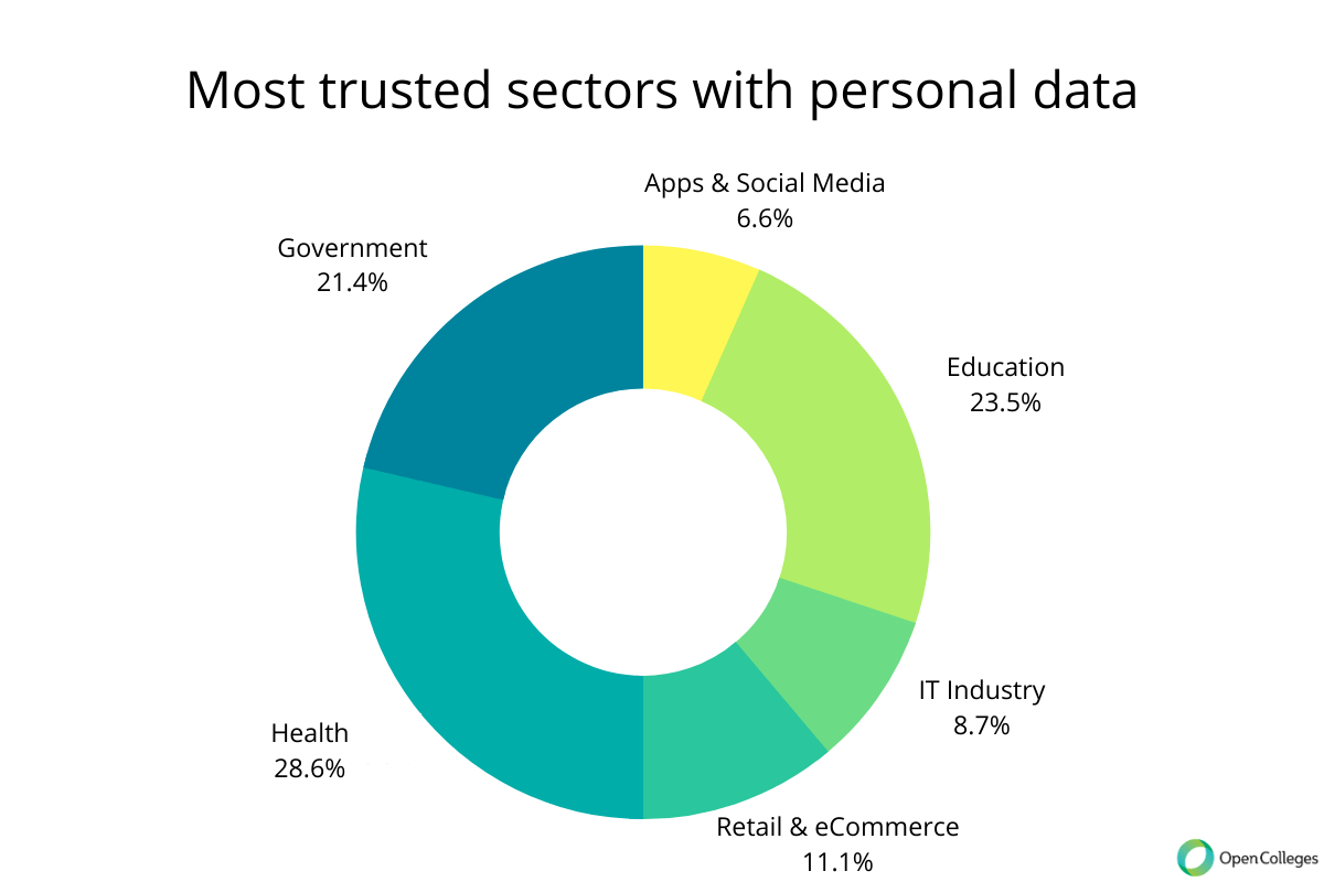 Most trusted sectors with personal data