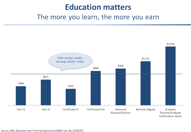 Education matters - The more you learn, the more you earn