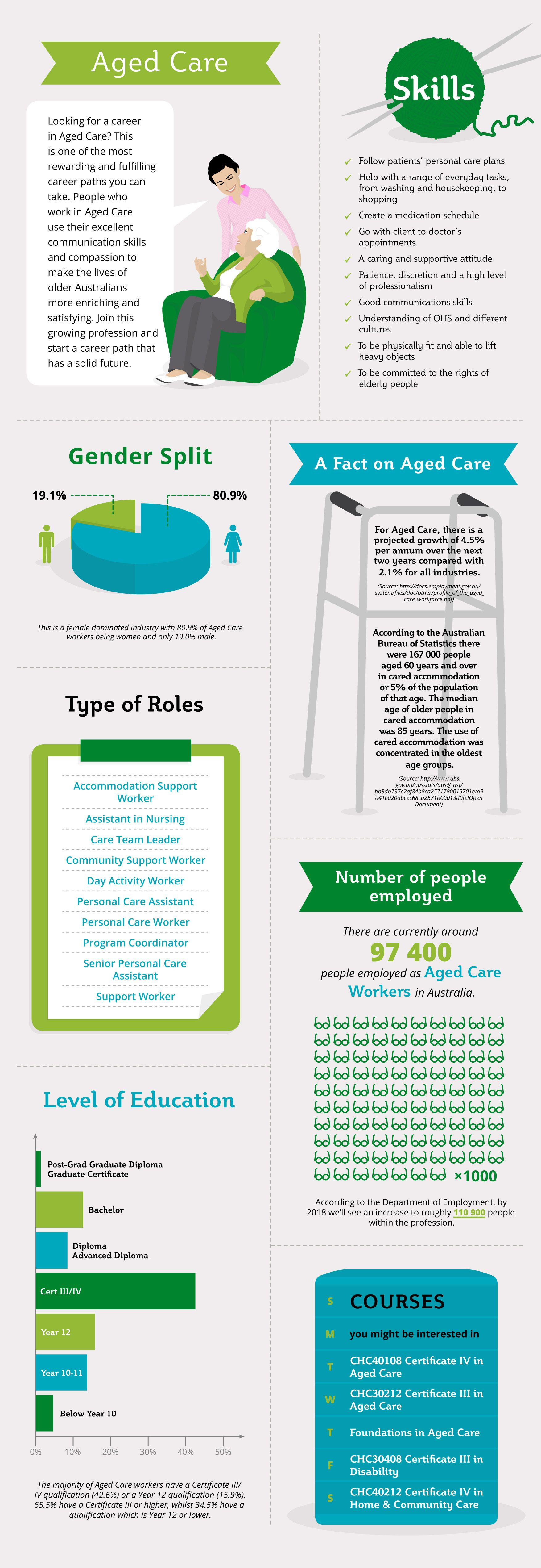 Infographic: Career in Aged Care